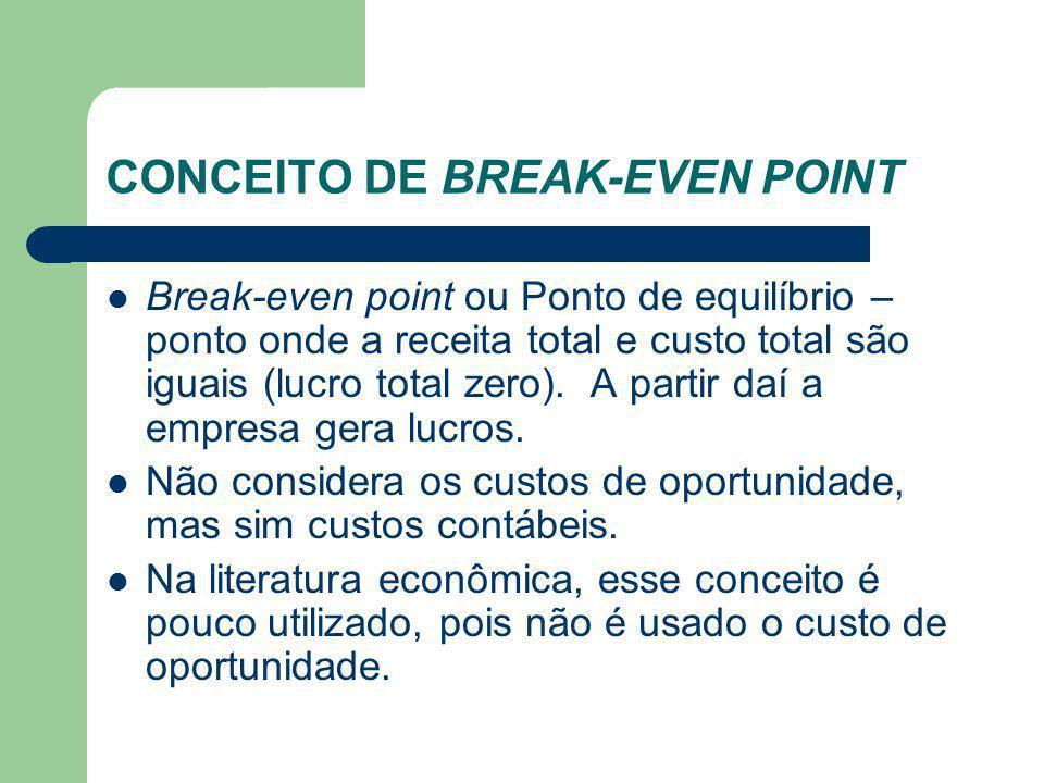 CONCEITO DE BREAK-EVEN POINT Break-even point ou Ponto de equilíbrio – ponto onde a receita total e custo total são iguais (lucro total zero). A parti