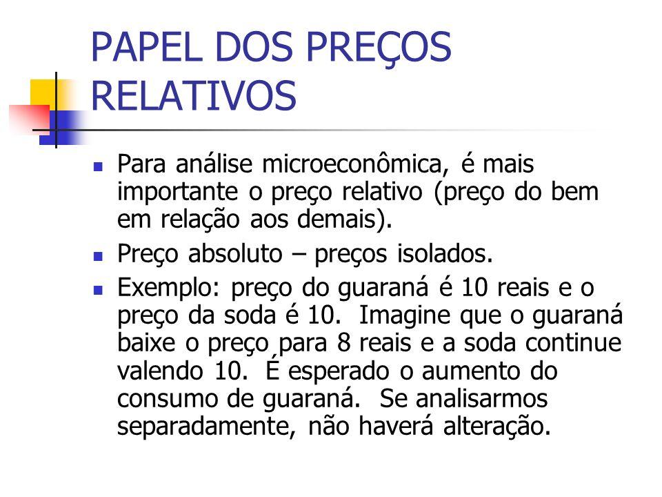 PAPEL DOS PREÇOS RELATIVOS Para análise microeconômica, é mais importante o preço relativo (preço do bem em relação aos demais). Preço absoluto – preç