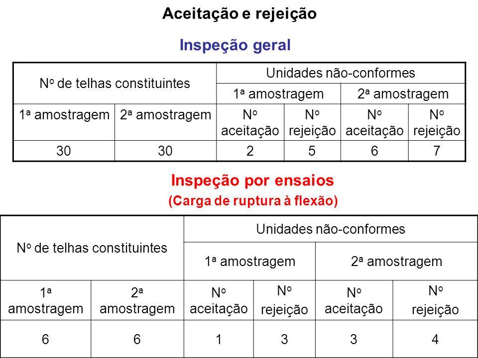Aceitação e rejeição Inspeção geral N o de telhas constituintes Unidades não-conformes 1 a amostragem2 a amostragem 1 a amostragem2 a amostragemN o ac