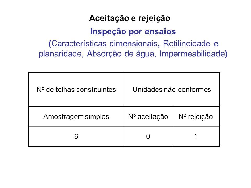 Aceitação e rejeição Inspeção por ensaios (Características dimensionais, Retilineidade e planaridade, Absorção de água, Impermeabilidade) N o de telha