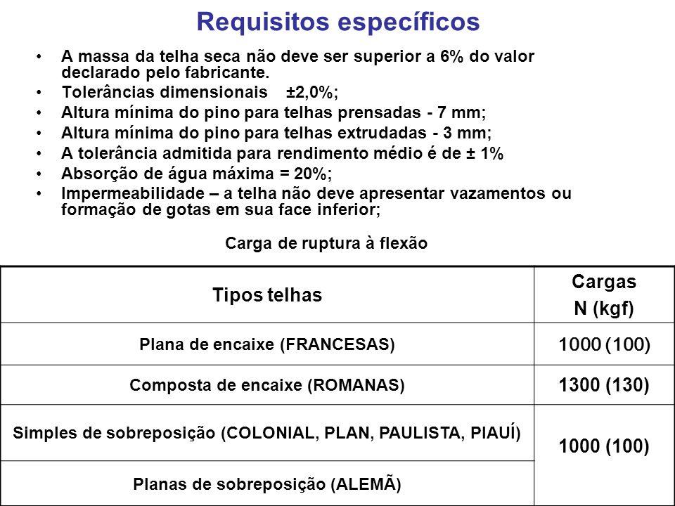 Requisitos específicos A massa da telha seca não deve ser superior a 6% do valor declarado pelo fabricante. Tolerâncias dimensionais ±2,0%; Altura mín