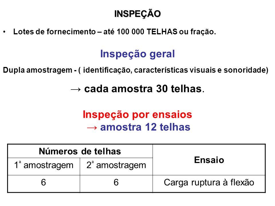 INSPEÇÃO Lotes de fornecimento – até 100 000 TELHAS ou fração. Inspeção geral Dupla amostragem - ( identificação, características visuais e sonoridade