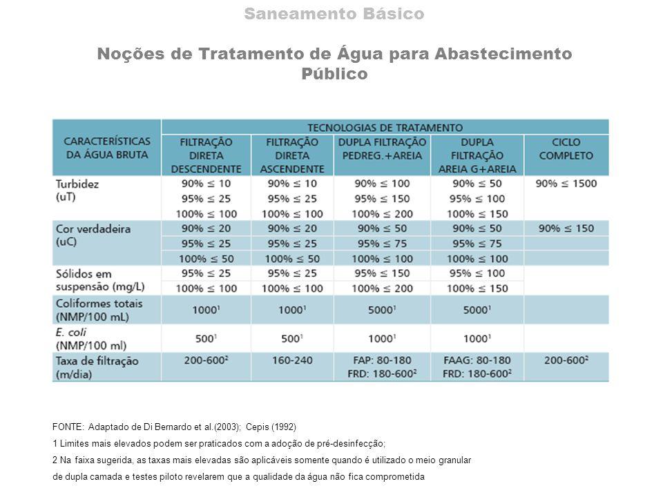 Saneamento Básico Noções de Tratamento de Água para Abastecimento Público FONTE: Adaptado de Di Bernardo et al.(2003); Cepis (1992) 1 Limites mais ele