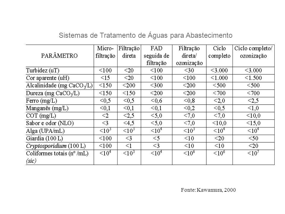 Sistemas de Tratamento de Águas para Abastecimento Fonte: Kawamura, 2000