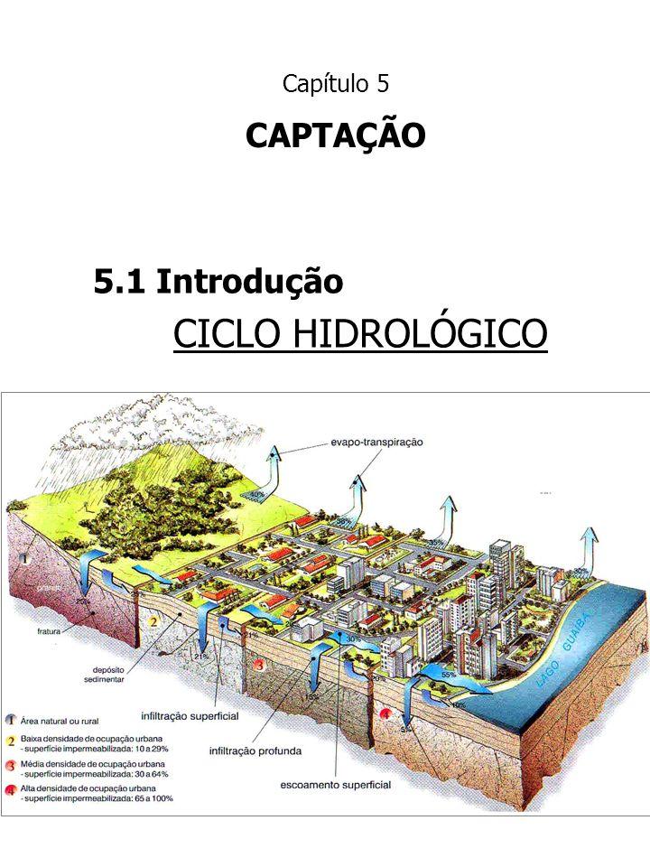 Capítulo 5 CAPTAÇÃO 5.1 Introdução CICLO HIDROLÓGICO