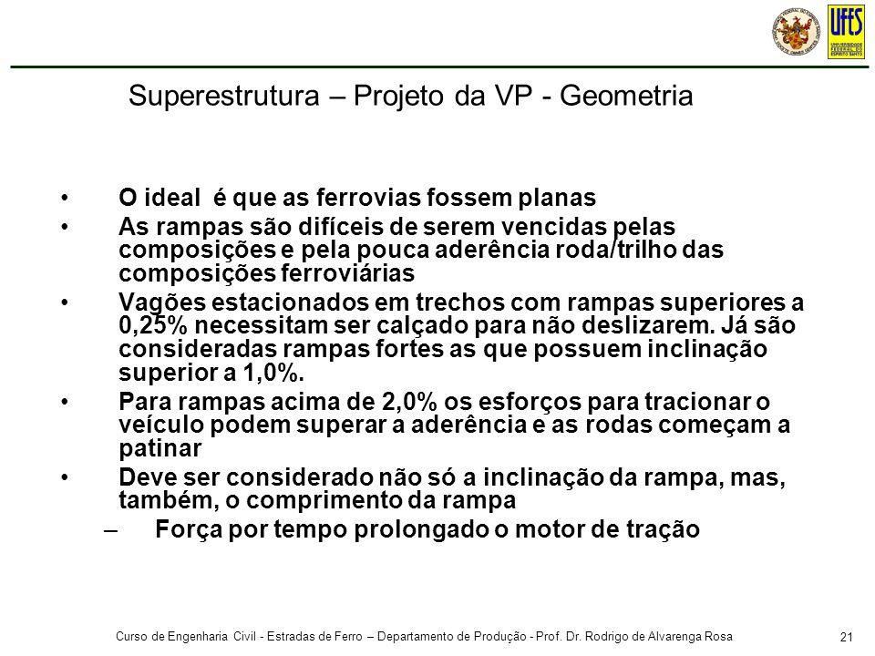 21 Curso de Engenharia Civil - Estradas de Ferro – Departamento de Produção - Prof. Dr. Rodrigo de Alvarenga Rosa O ideal é que as ferrovias fossem pl