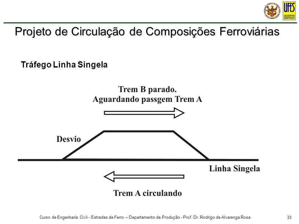 33 Curso de Engenharia Civil - Estradas de Ferro – Departamento de Produção - Prof. Dr. Rodrigo de Alvarenga Rosa Tráfego Linha Singela Projeto de Cir