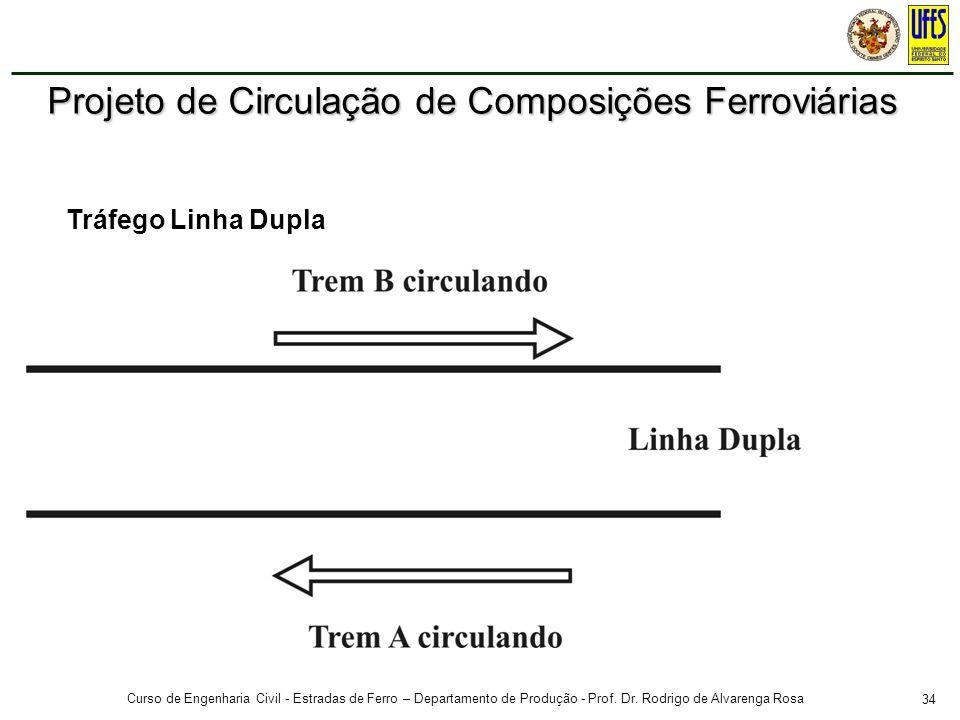 34 Curso de Engenharia Civil - Estradas de Ferro – Departamento de Produção - Prof. Dr. Rodrigo de Alvarenga Rosa Tráfego Linha Dupla Projeto de Circu