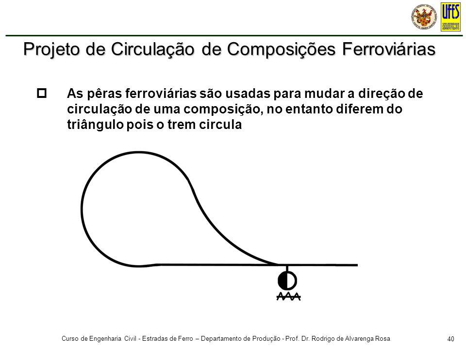 40 Curso de Engenharia Civil - Estradas de Ferro – Departamento de Produção - Prof. Dr. Rodrigo de Alvarenga Rosa As pêras ferroviárias são usadas par
