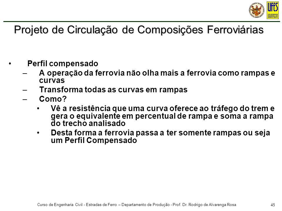 45 Curso de Engenharia Civil - Estradas de Ferro – Departamento de Produção - Prof. Dr. Rodrigo de Alvarenga Rosa Perfil compensado –A operação da fer