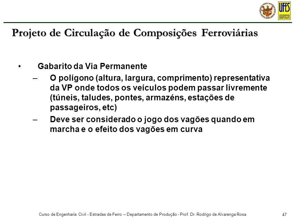 47 Curso de Engenharia Civil - Estradas de Ferro – Departamento de Produção - Prof. Dr. Rodrigo de Alvarenga Rosa Gabarito da Via Permanente –O polígo