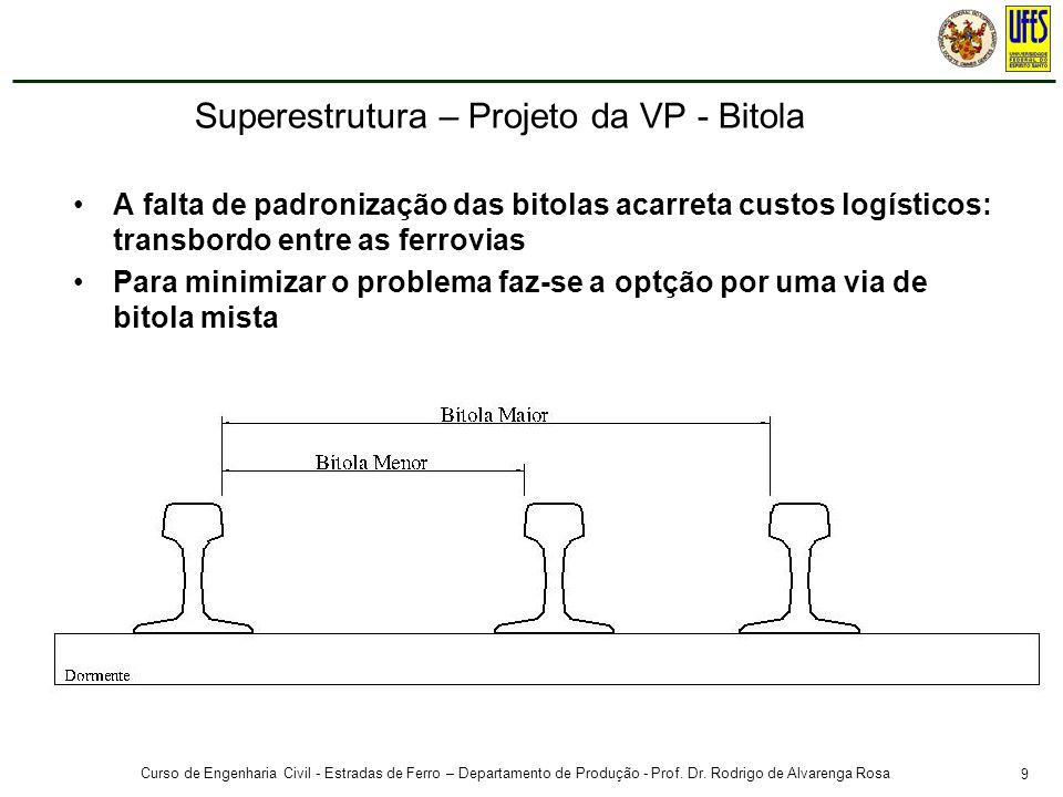 9 Curso de Engenharia Civil - Estradas de Ferro – Departamento de Produção - Prof. Dr. Rodrigo de Alvarenga Rosa A falta de padronização das bitolas a
