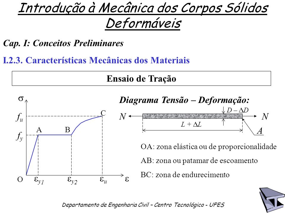 Introdução à Mecânica dos Corpos Sólidos Deformáveis Departamento de Engenharia Civil – Centro Tecnológico - UFES Cap.