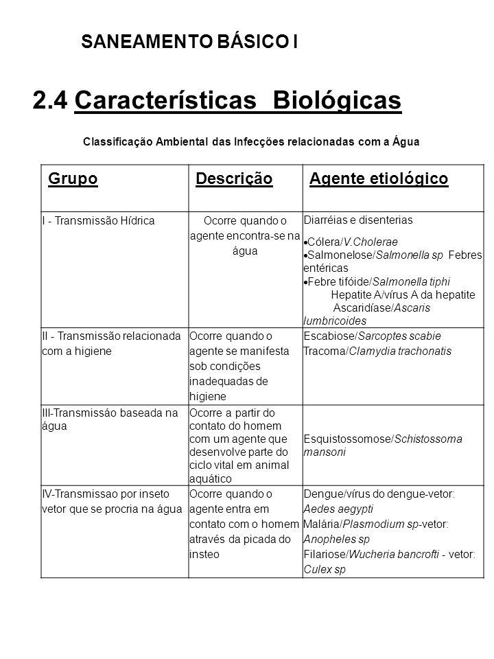 SANEAMENTO BÁSICO I 2.4 Características Biológicas Classificação Ambiental das Infecções relacionadas com a Água GrupoDescriçãoAgente etiológico I - T