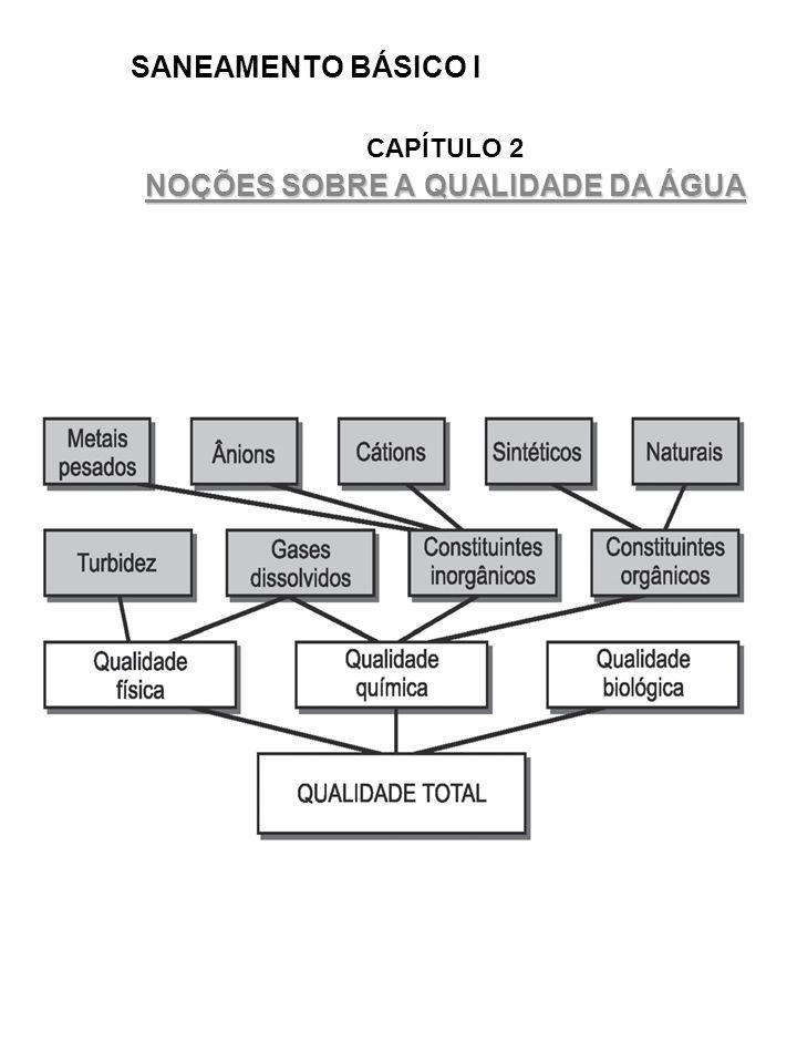 SANEAMENTO BÁSICO I CAPÍTULO 2 NOÇÕES SOBRE A QUALIDADE DA ÁGUA