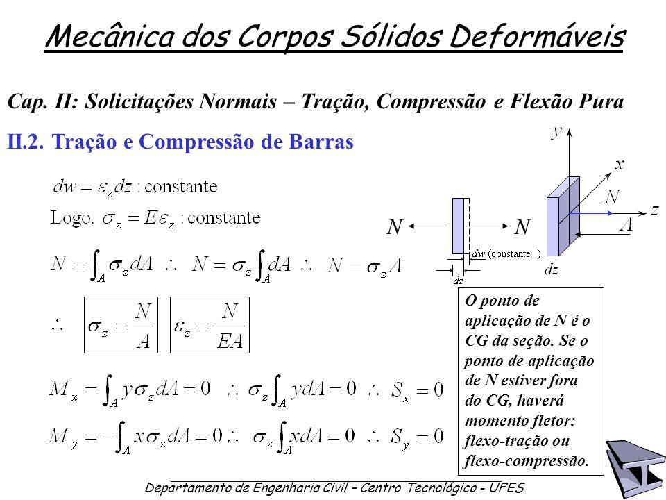 Mecânica dos Corpos Sólidos Deformáveis Departamento de Engenharia Civil – Centro Tecnológico - UFES II.2. Tração e Compressão de Barras Cap. II: Soli