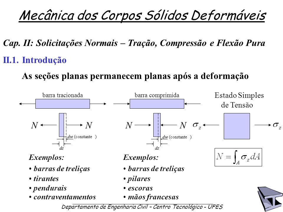 Mecânica dos Corpos Sólidos Deformáveis Departamento de Engenharia Civil – Centro Tecnológico - UFES II.1. Introdução Cap. II: Solicitações Normais –