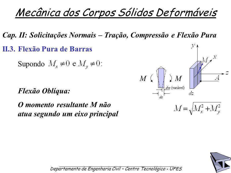 Mecânica dos Corpos Sólidos Deformáveis Departamento de Engenharia Civil – Centro Tecnológico - UFES Cap. II: Solicitações Normais – Tração, Compressã