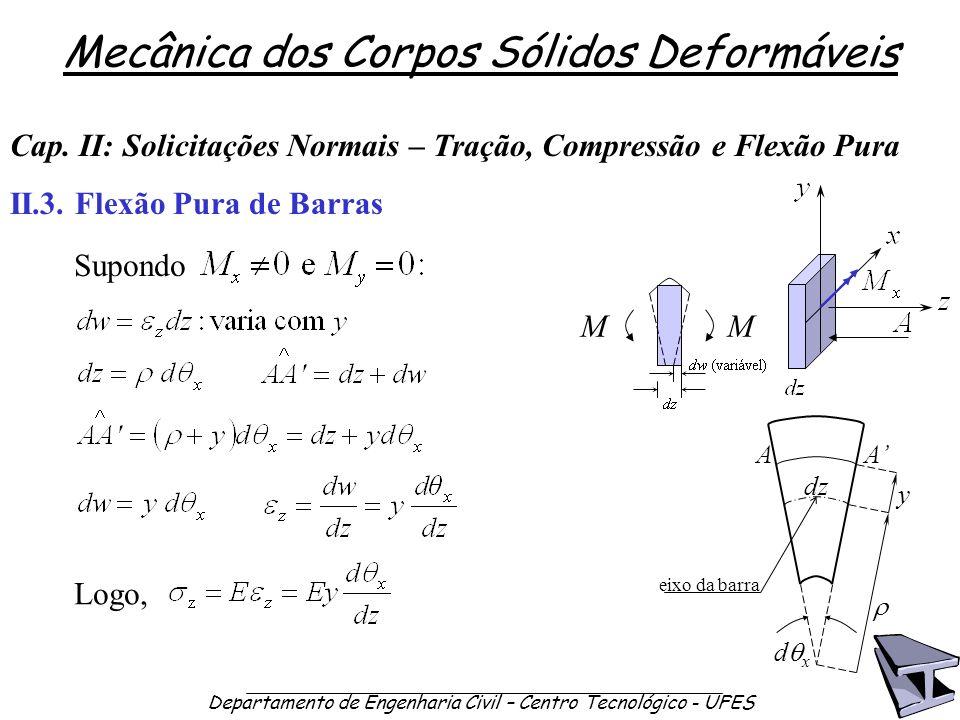 Mecânica dos Corpos Sólidos Deformáveis Departamento de Engenharia Civil – Centro Tecnológico - UFES II.3. Flexão Pura de Barras Cap. II: Solicitações