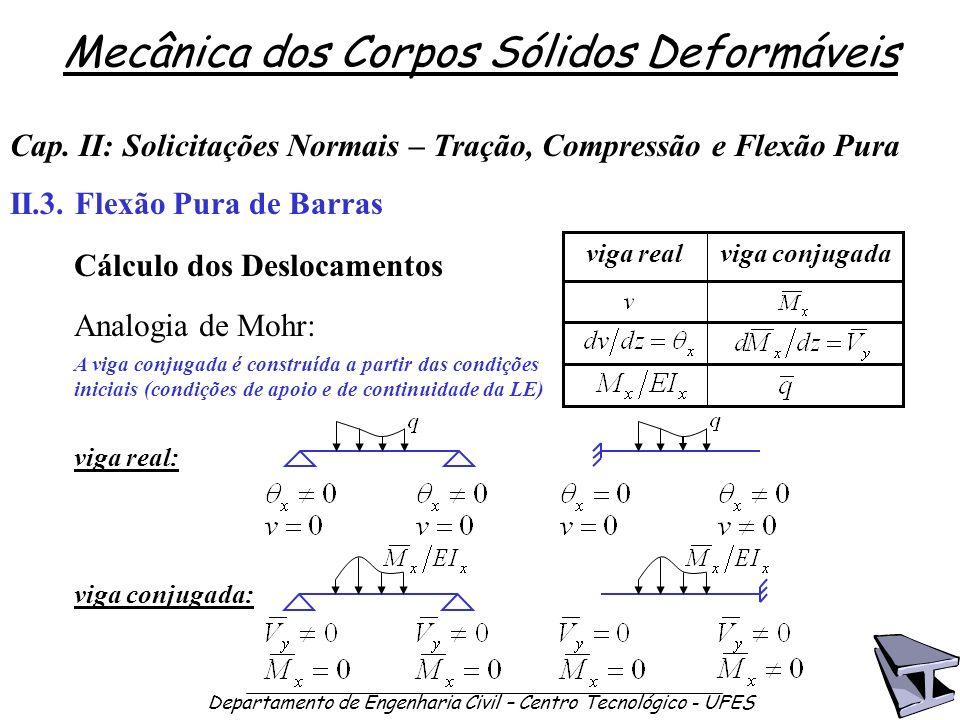 Mecânica dos Corpos Sólidos Deformáveis Departamento de Engenharia Civil – Centro Tecnológico - UFES Analogia de Mohr: Cap. II: Solicitações Normais –