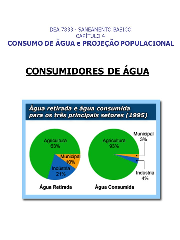 DEA 7833 - SANEAMENTO BASICO CAPÍTULO 4 CONSUMO DE ÁGUA VAZÕES DE DIMENSIONAMENTO DAS PARTES PRINCIPAIS DE UM SISTEMA DE ABASTECIMENTO DE ÁGUA Um sistema de abastecimento de água é geralmente constituído pelos seguintes componentes: Captação; Estação Elevatória; Adutora; Estação de Tratamento de Água; Reservatório; Rede de Distribuição.