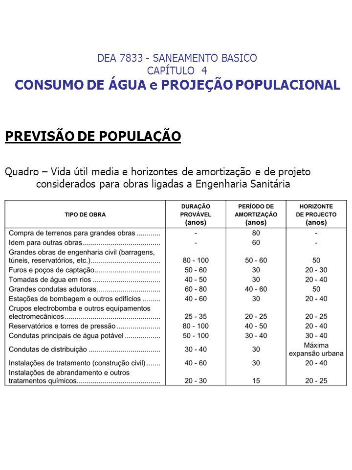 PREVISÃO DE POPULAÇÃO Quadro – Vida útil media e horizontes de amortização e de projeto considerados para obras ligadas a Engenharia Sanitária DEA 783