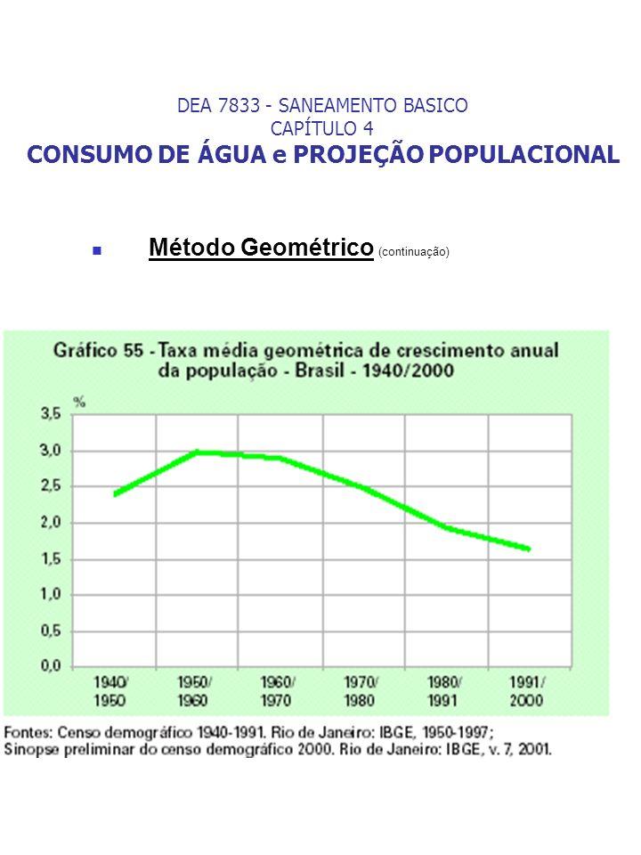 Método Geométrico (continuação) DEA 7833 - SANEAMENTO BASICO CAPÍTULO 4 CONSUMO DE ÁGUA e PROJEÇÃO POPULACIONAL