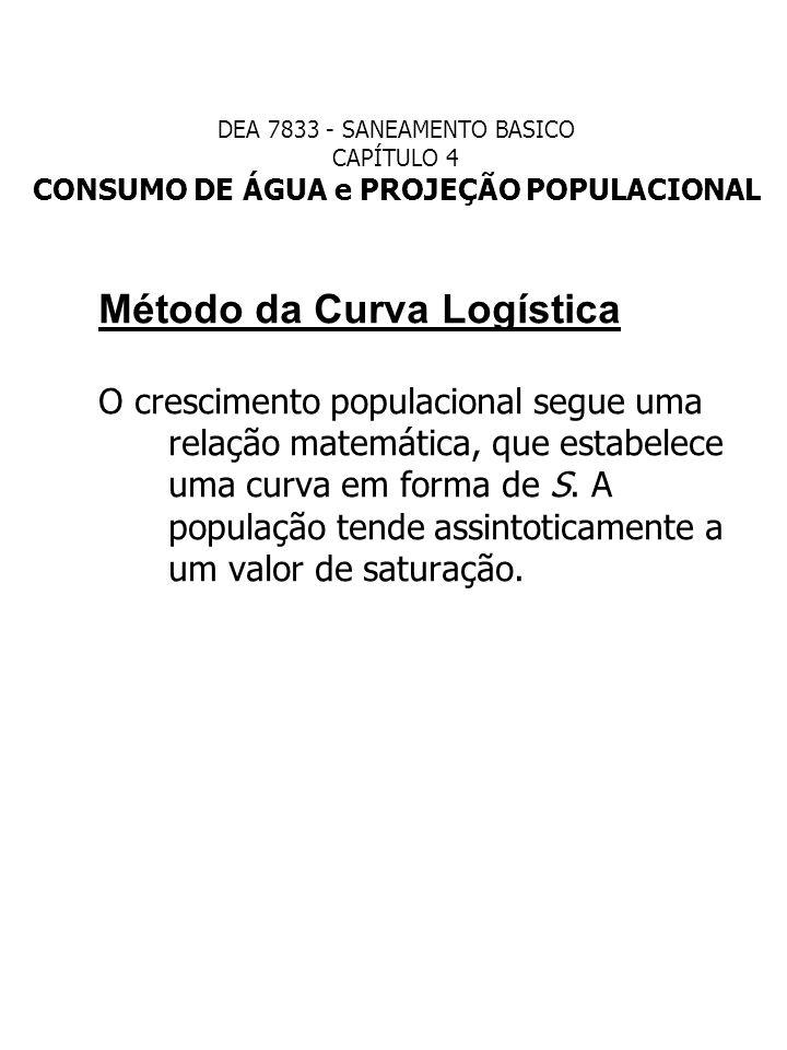 Método da Curva Logística O crescimento populacional segue uma relação matemática, que estabelece uma curva em forma de S. A população tende assintoti