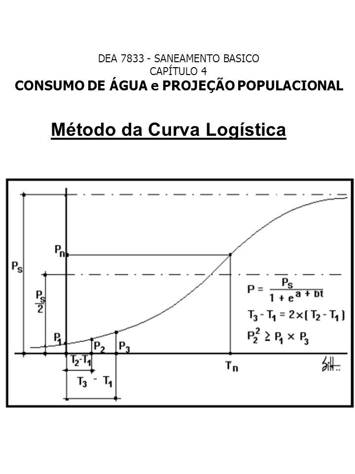 Método da Curva Logística DEA 7833 - SANEAMENTO BASICO CAPÍTULO 4 CONSUMO DE ÁGUA e PROJEÇÃO POPULACIONAL