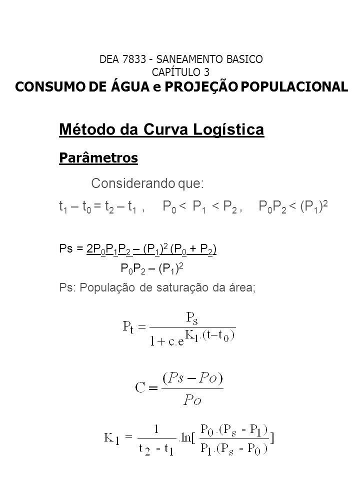 Método da Curva Logística Parâmetros Considerando que: t 1 – t 0 = t 2 – t 1, P 0 < P 1 < P 2, P 0 P 2 < (P 1 ) 2 Ps = 2P 0 P 1 P 2 – (P 1 ) 2 (P 0 +