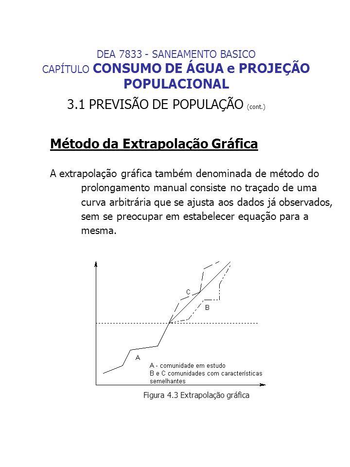 Método da Extrapolação Gráfica A extrapolação gráfica também denominada de método do prolongamento manual consiste no traçado de uma curva arbitrária