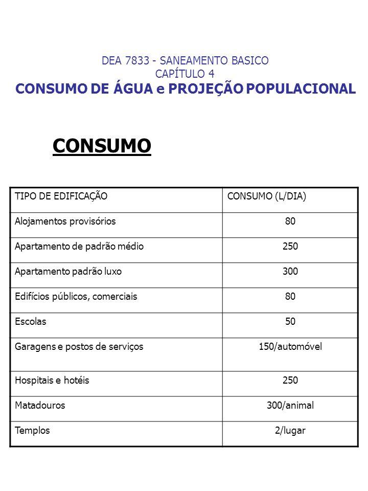CONSUMO TIPO DE EDIFICAÇÃOCONSUMO (L/DIA) Alojamentos provisórios80 Apartamento de padrão médio250 Apartamento padrão luxo300 Edifícios públicos, come