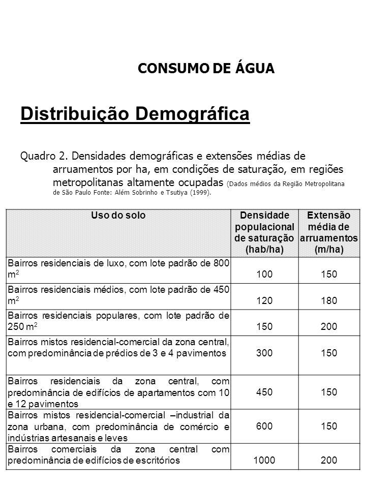CONSUMO DE ÁGUA Distribuição Demográfica Quadro 2. Densidades demográficas e extensões médias de arruamentos por ha, em condições de saturação, em reg