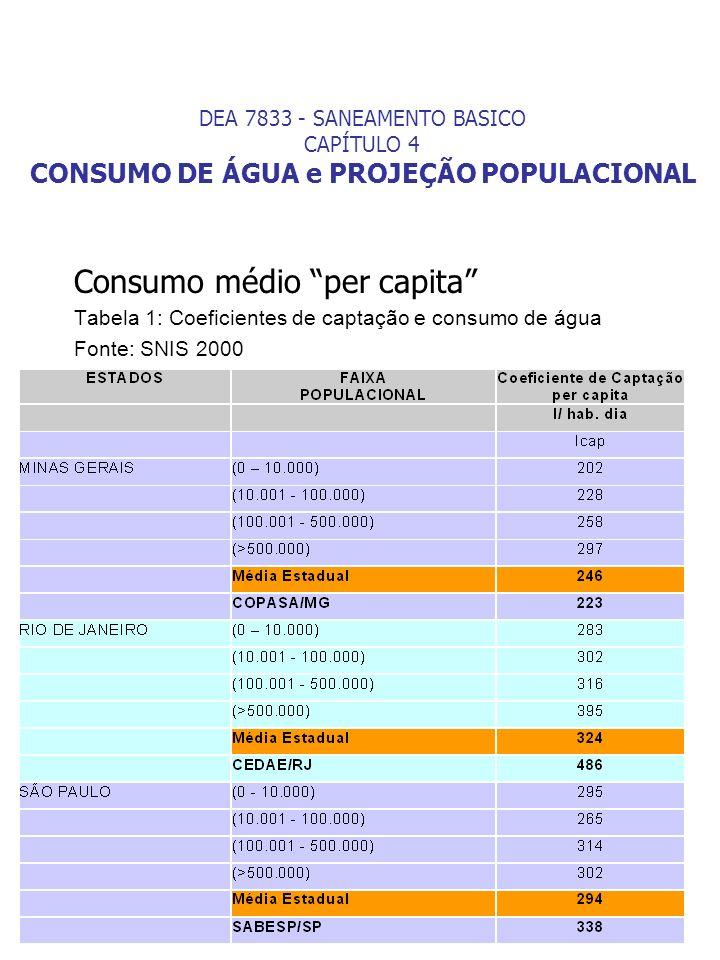 Consumo médio per capita Tabela 1: Coeficientes de captação e consumo de água Fonte: SNIS 2000 DEA 7833 - SANEAMENTO BASICO CAPÍTULO 4 CONSUMO DE ÁGUA