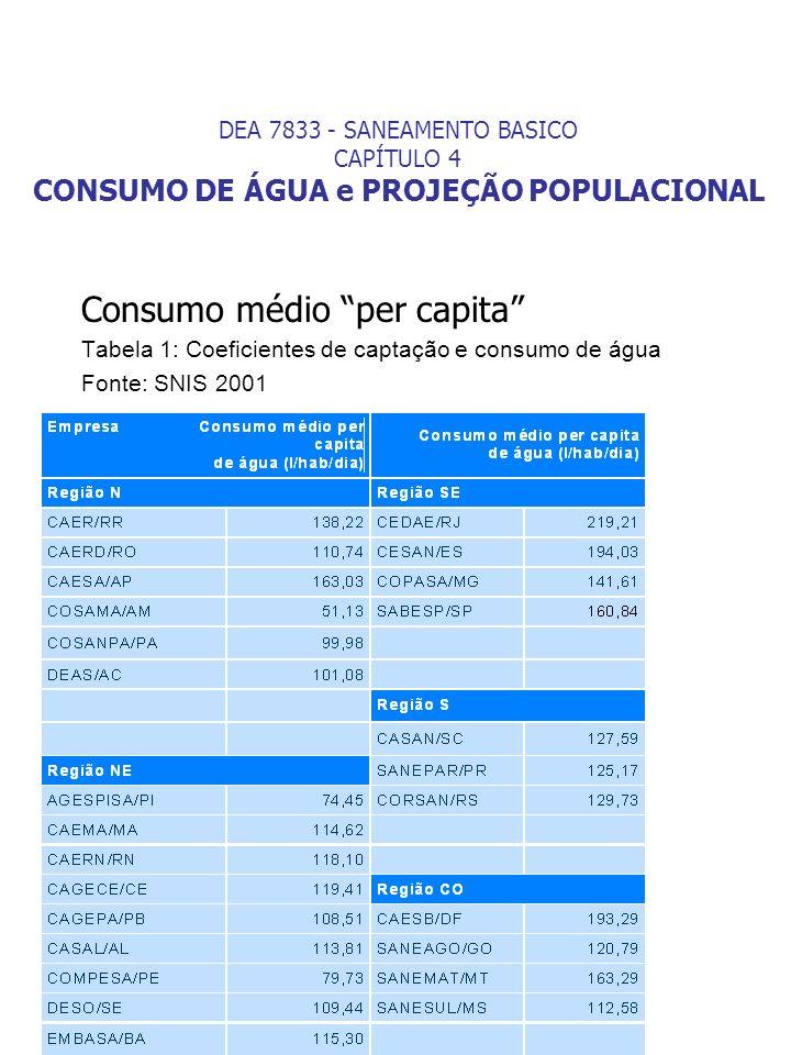 Consumo médio per capita Tabela 1: Coeficientes de captação e consumo de água Fonte: SNIS 2001 DEA 7833 - SANEAMENTO BASICO CAPÍTULO 4 CONSUMO DE ÁGUA
