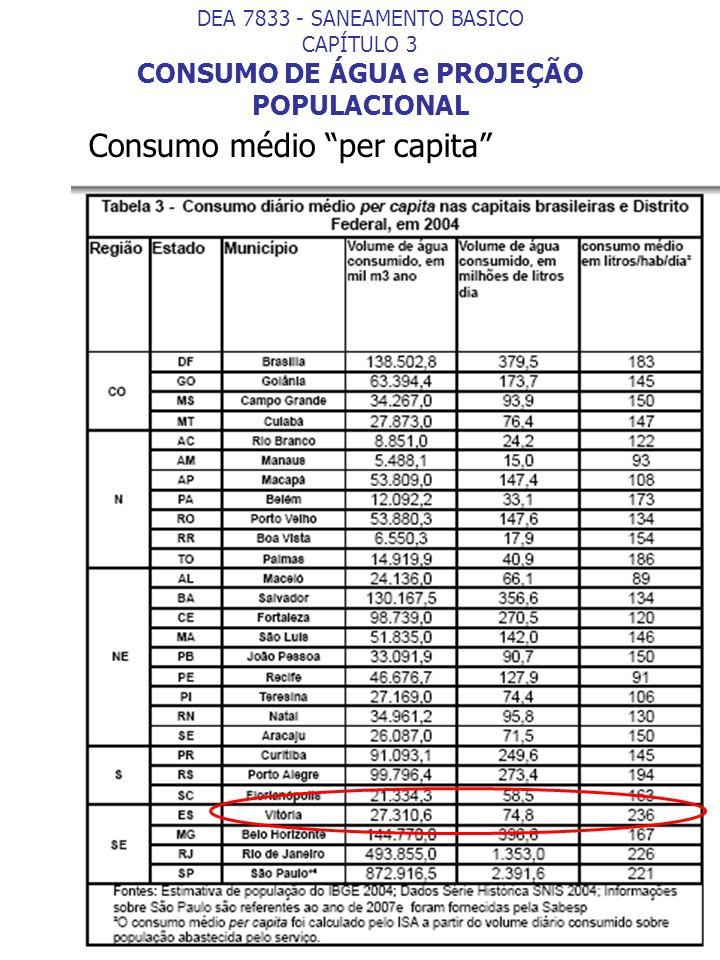 Consumo médio per capita DEA 7833 - SANEAMENTO BASICO CAPÍTULO 3 CONSUMO DE ÁGUA e PROJEÇÃO POPULACIONAL