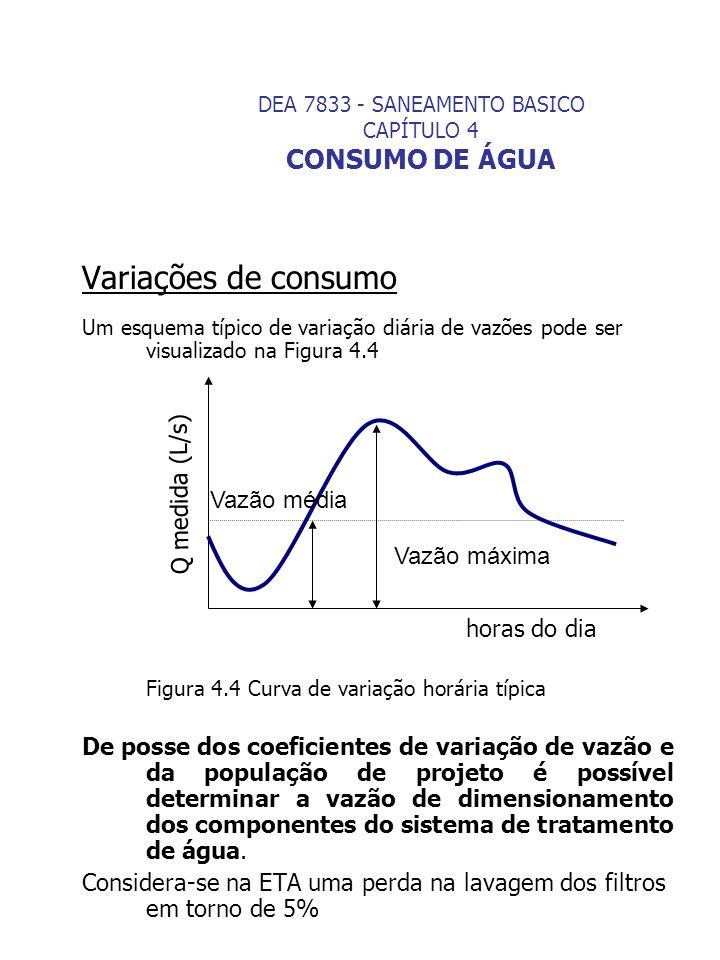 DEA 7833 - SANEAMENTO BASICO CAPÍTULO 4 CONSUMO DE ÁGUA Variações de consumo Um esquema típico de variação diária de vazões pode ser visualizado na Fi