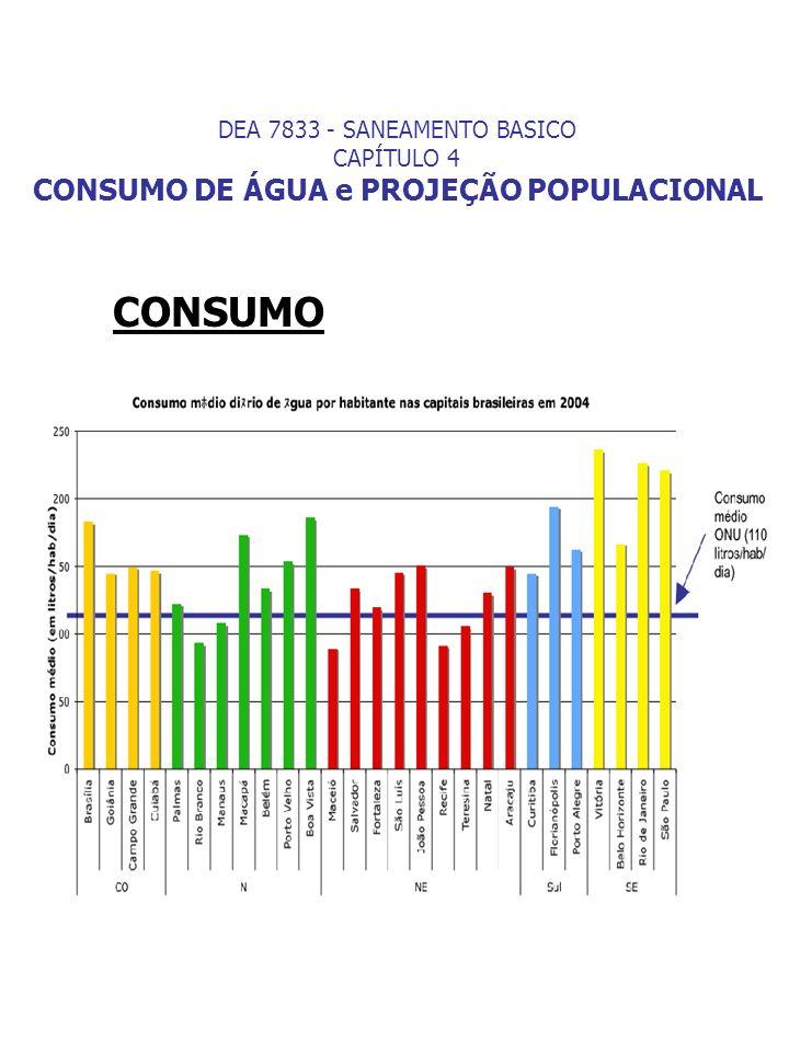 DEA 7833 - SANEAMENTO BASICO CAPÍTULO 4 CONSUMO DE ÁGUA Variações horárias k 2 = maior vazão horária no dia vazão média horária no dia K 2 : coeficiente da hora de maior consumo - varia entre limites de 1,5 e 3,0.