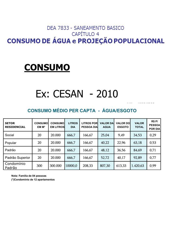 Método da Curva Logística Parâmetros Considerando que: t 1 – t 0 = t 2 – t 1, P 0 < P 1 < P 2, P 0 P 2 < (P 1 ) 2 Ps = 2P 0 P 1 P 2 – (P 1 ) 2 (P 0 + P 2 ) P 0 P 2 – (P 1 ) 2 Ps: População de saturação da área; DEA 7833 - SANEAMENTO BASICO CAPÍTULO 3 CONSUMO DE ÁGUA e PROJEÇÃO POPULACIONAL