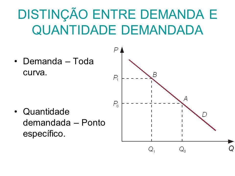 DISTINÇÃO ENTRE DEMANDA E QUANTIDADE DEMANDADA Demanda – Toda curva. Quantidade demandada – Ponto específico.