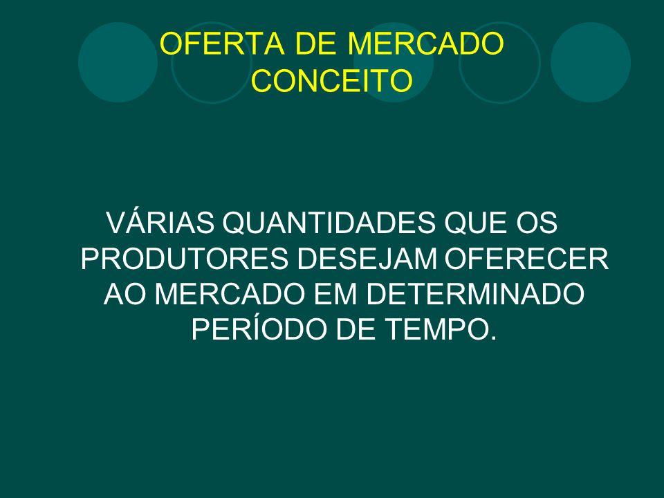 OFERTA DE MERCADO CONCEITO VÁRIAS QUANTIDADES QUE OS PRODUTORES DESEJAM OFERECER AO MERCADO EM DETERMINADO PERÍODO DE TEMPO.