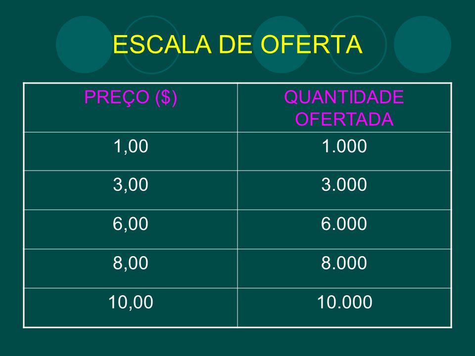ESCALA DE OFERTA PREÇO ($)QUANTIDADE OFERTADA 1,001.000 3,003.000 6,006.000 8,008.000 10,0010.000