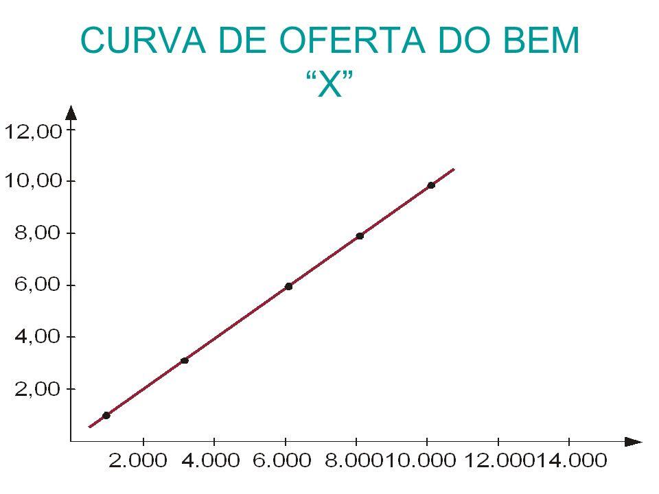 CURVA DE OFERTA DO BEMX