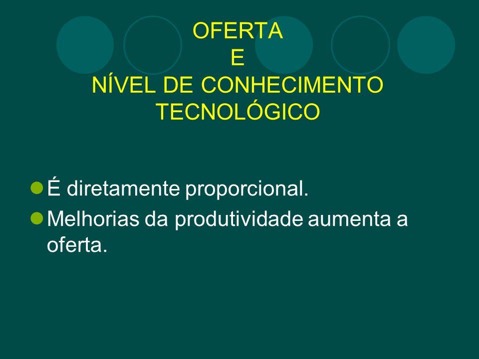OFERTA E NÍVEL DE CONHECIMENTO TECNOLÓGICO É diretamente proporcional. Melhorias da produtividade aumenta a oferta.
