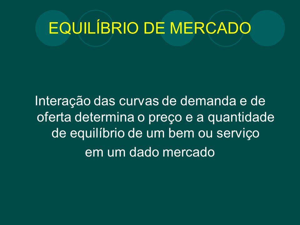 EQUILÍBRIO DE MERCADO Interação das curvas de demanda e de oferta determina o preço e a quantidade de equilíbrio de um bem ou serviço em um dado merca