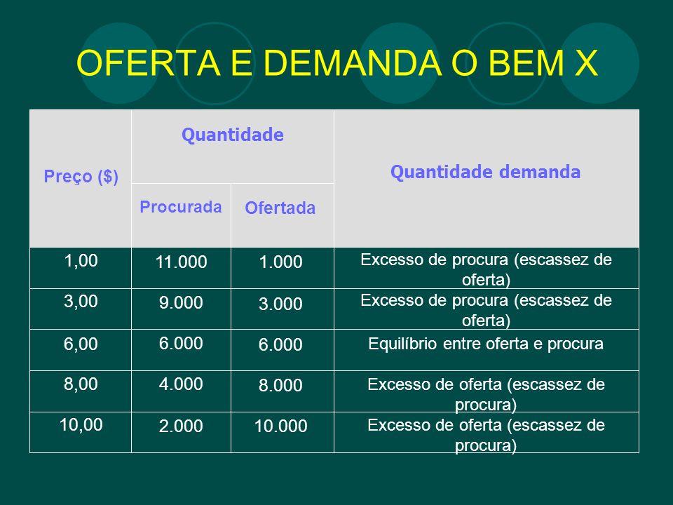 OFERTA E DEMANDA O BEM X Quantidade Quantidade demanda Procurada Ofertada Preço ($) 1,00 3,00 6,00 8,00 10,00 11.000 9.000 6.000 4.000 2.000 1.000 3.0