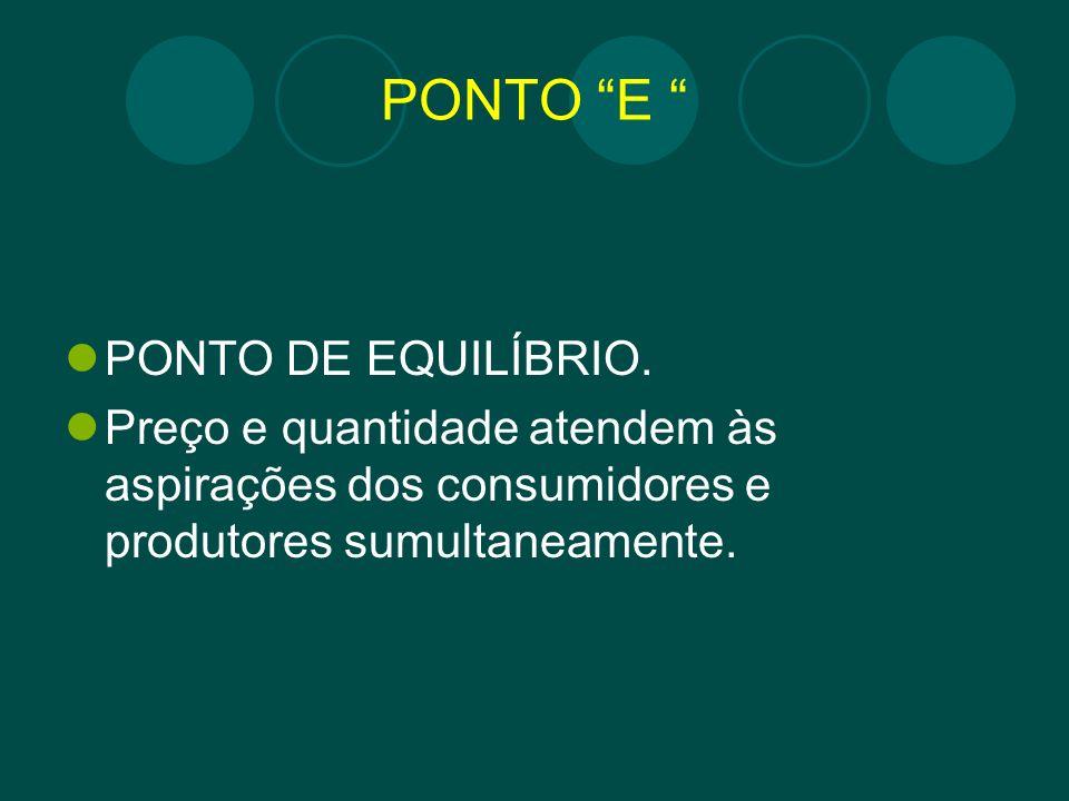 PONTO E PONTO DE EQUILÍBRIO. Preço e quantidade atendem às aspirações dos consumidores e produtores sumultaneamente.