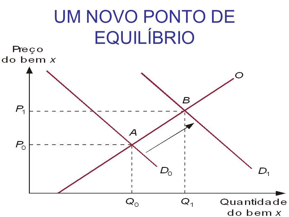 UM NOVO PONTO DE EQUILÍBRIO