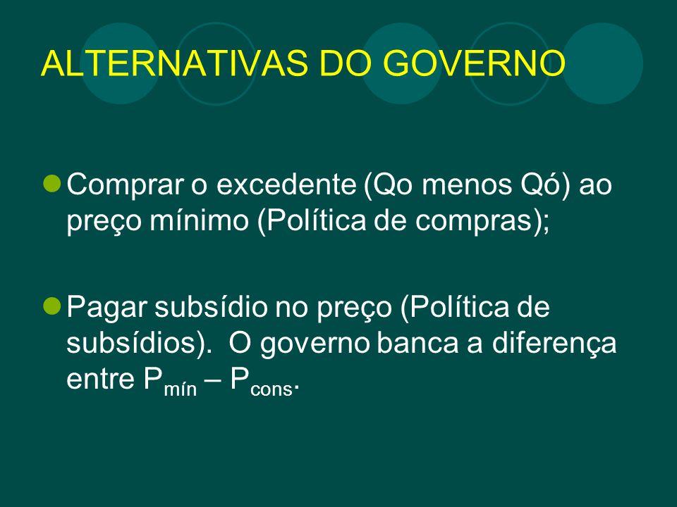 ALTERNATIVAS DO GOVERNO Comprar o excedente (Qo menos Qó) ao preço mínimo (Política de compras); Pagar subsídio no preço (Política de subsídios). O go