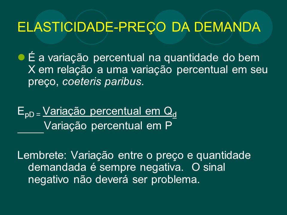 ELASTICIDADE-PREÇO DA DEMANDA É a variação percentual na quantidade do bem X em relação a uma variação percentual em seu preço, coeteris paribus. E pD